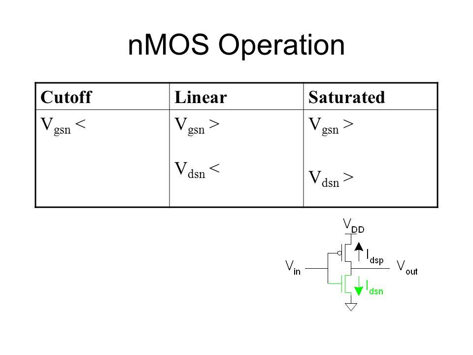 nMOS Operation CutoffLinearSaturated V gsn <V gsn > V dsn < V gsn > V dsn >