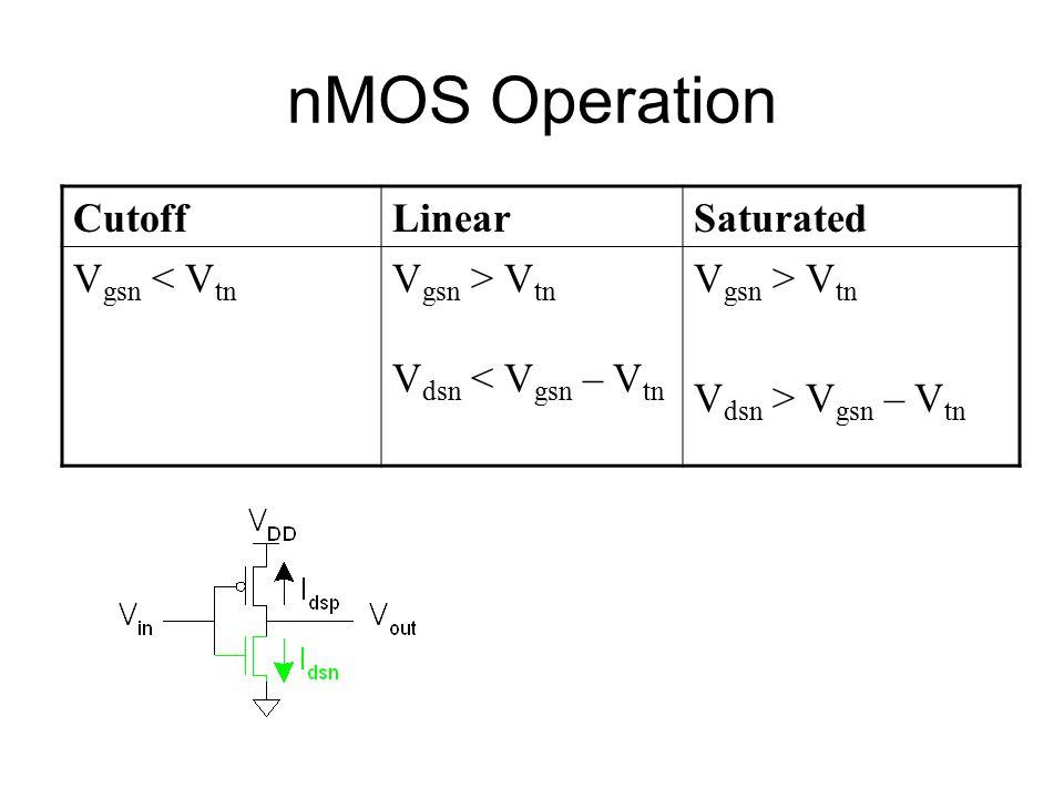 nMOS Operation CutoffLinearSaturated V gsn < V tn V gsn > V tn V dsn < V gsn – V tn V gsn > V tn V dsn > V gsn – V tn