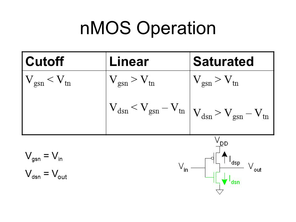 nMOS Operation CutoffLinearSaturated V gsn < V tn V gsn > V tn V dsn < V gsn – V tn V gsn > V tn V dsn > V gsn – V tn V gsn = V in V dsn = V out