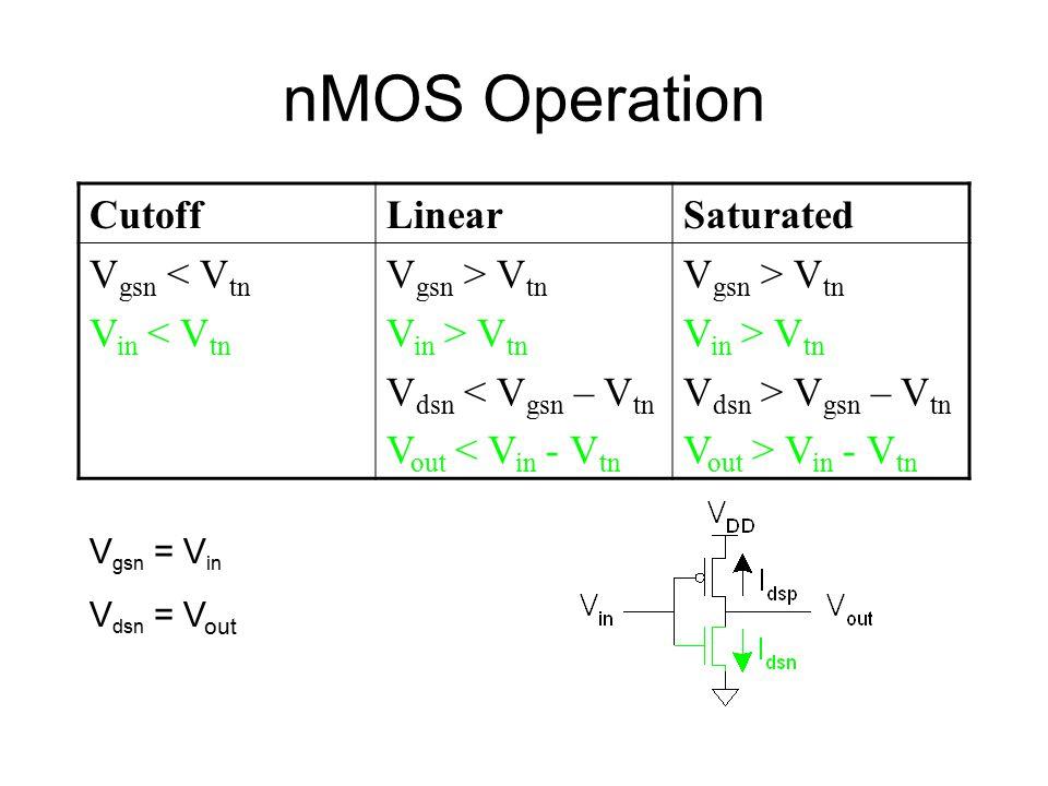 nMOS Operation CutoffLinearSaturated V gsn < V tn V in < V tn V gsn > V tn V in > V tn V dsn < V gsn – V tn V out < V in - V tn V gsn > V tn V in > V tn V dsn > V gsn – V tn V out > V in - V tn V gsn = V in V dsn = V out