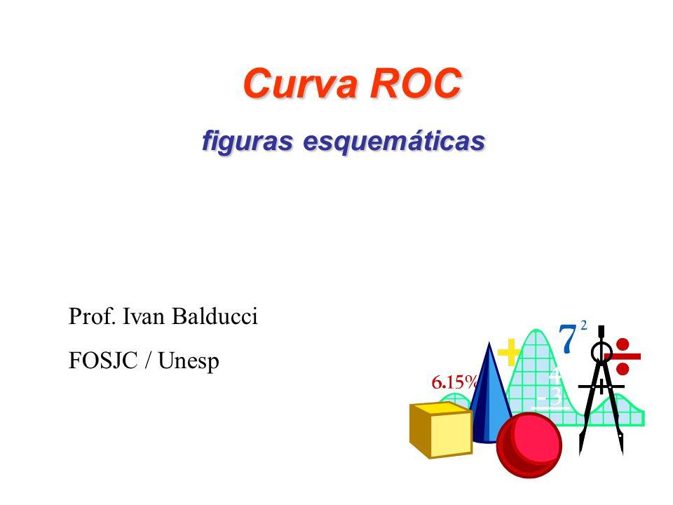 Curva ROC figuras esquemáticas Curva ROC figuras esquemáticas Prof. Ivan Balducci FOSJC / Unesp