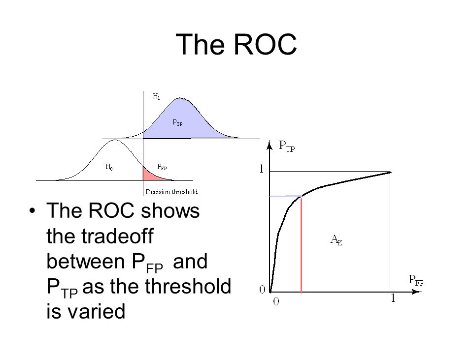 The ROC The ROC shows the tradeoff between P FP and P TP as the threshold is varied