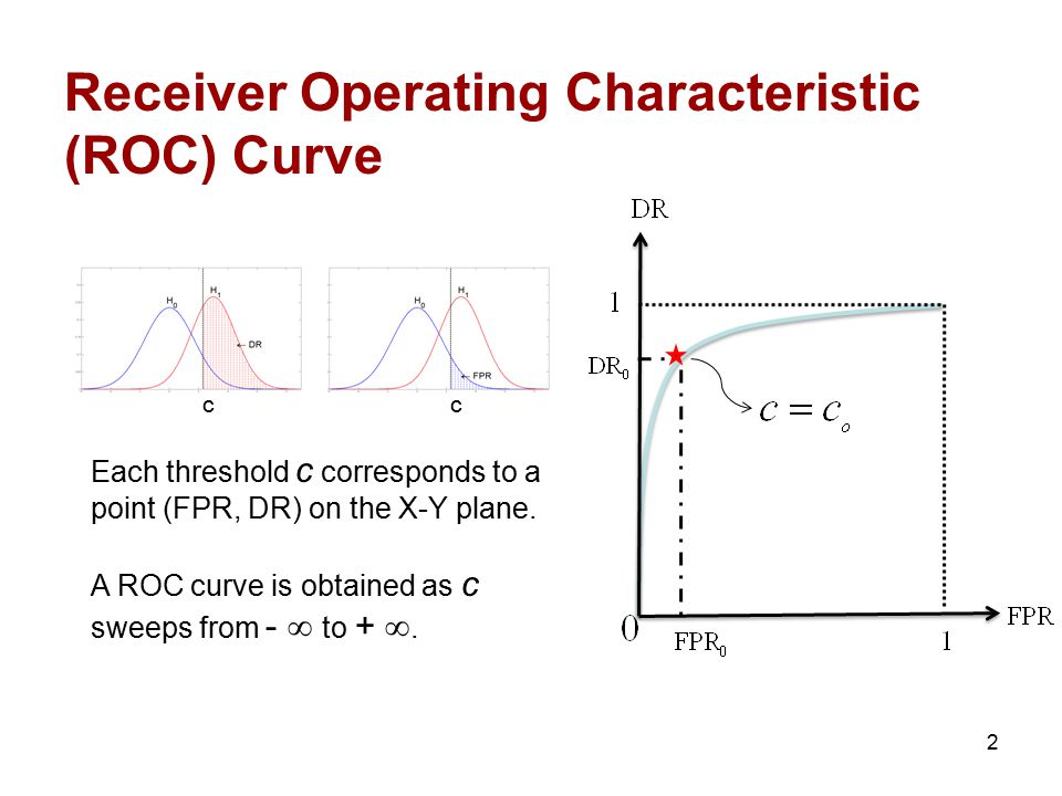 Each threshold c corresponds to a point (FPR, DR) on the X-Y plane. A ROC curve is obtained as c sweeps from -  to + . cc Receiver Operating Charact