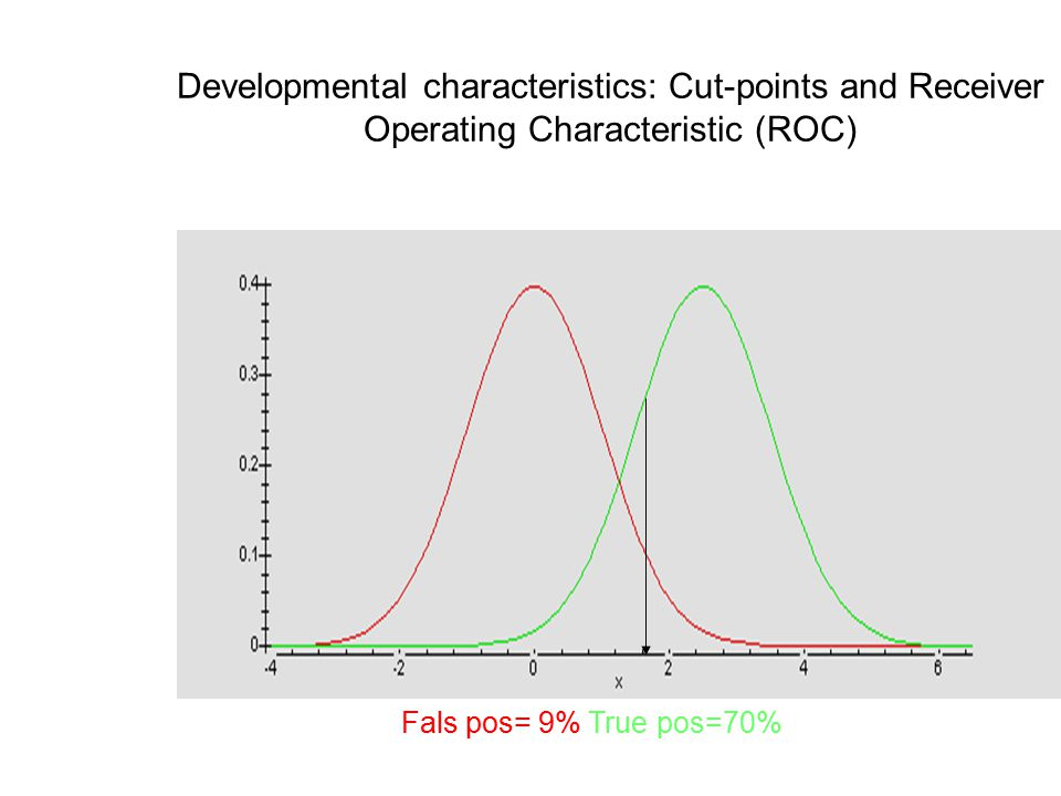 Developmental characteristics: Cut-points and Receiver Operating Characteristic (ROC) Fals pos= 9% True pos=70%