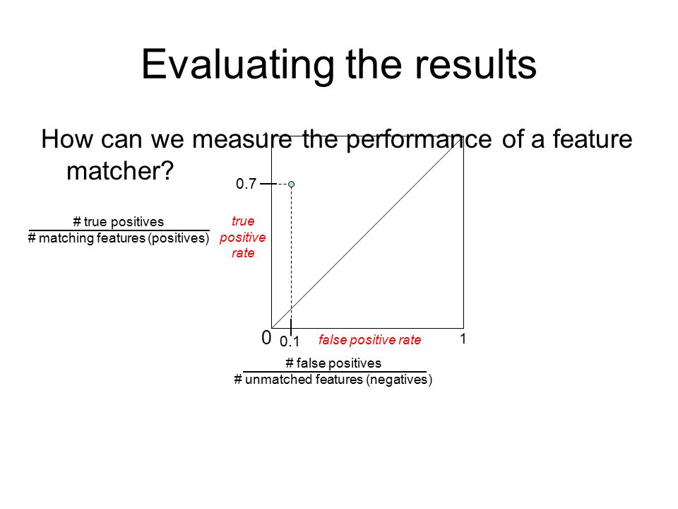 0.7 Evaluating the results How can we measure the performance of a feature matcher? 0 1 1 false positive rate true positive rate # true positives # ma
