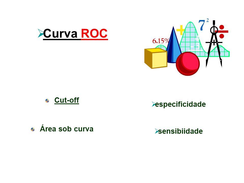 Cut-off Área sob curva  Curva ROC  especificidade  sensibiidade