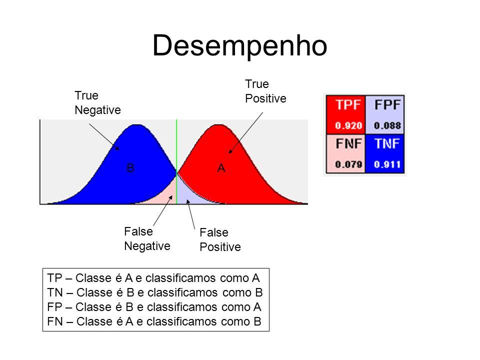 Desempenho True Positive False Positive False Negative True Negative AB TP – Classe é A e classificamos como A TN – Classe é B e classificamos como B FP – Classe é B e classificamos como A FN – Classe é A e classificamos como B