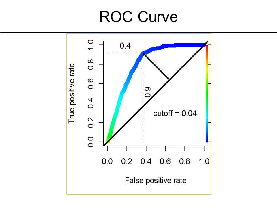 Developmental characteristics: Cut-points and Receiver Operating Characteristic (ROC) Healthy