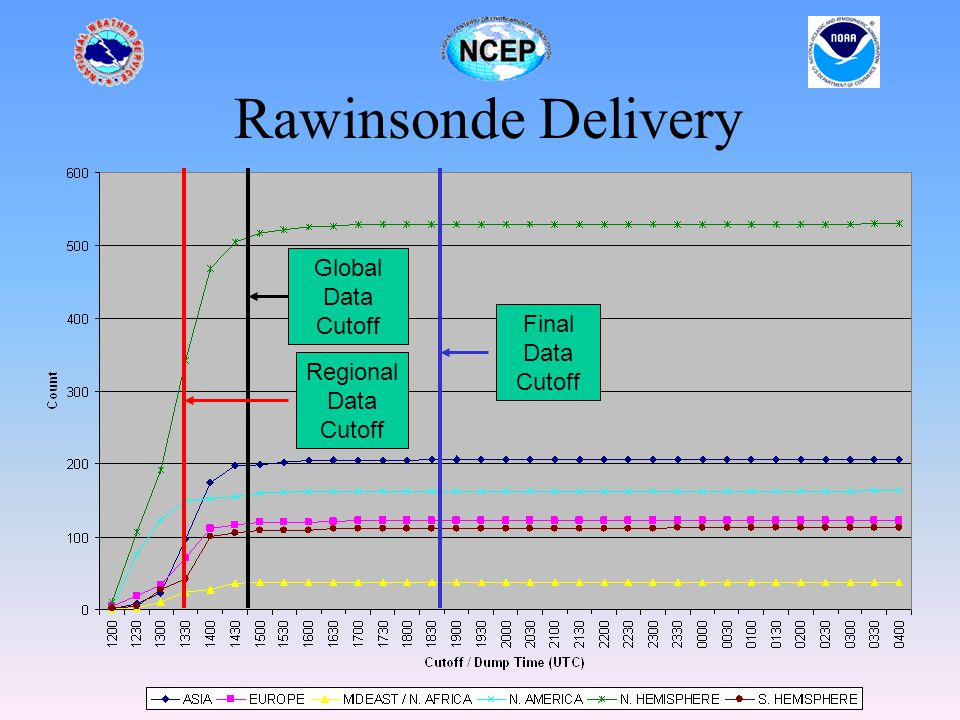 Rawinsonde Delivery Global Data Cutoff Regional Data Cutoff Final Data Cutoff