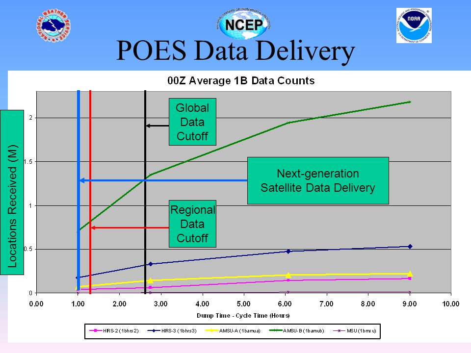 POES Data Delivery Locations Received (M) Global Data Cutoff Regional Data Cutoff Next-generation Satellite Data Delivery