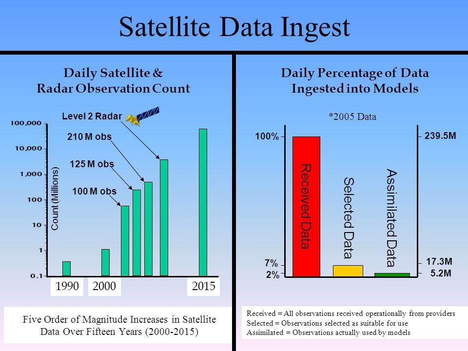 Five Order of Magnitude Increases in Satellite Data Over Fifteen Years (2000-2015) Count (Millions) Daily Satellite & Radar Observation Count 200019902015 100 M obs 125 M obs Level 2 Radar 210 M obs Satellite Data Ingest Received Data Daily Percentage of Data Ingested into Models Selected Data 100% 7% Assimilated Data 239.5M 17.3M 5.2M 2% *2005 Data Received = All observations received operationally from providers Selected = Observations selected as suitable for use Assimilated = Observations actually used by models