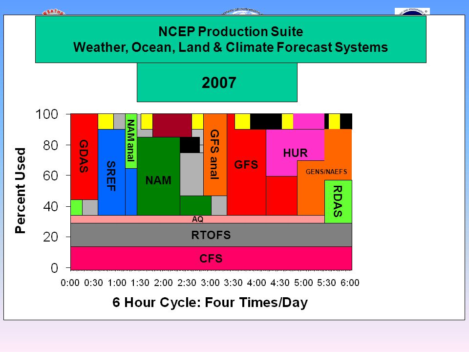 GDAS GFS anal NAM anal CFS RTOFS SREF NAM AQ GFS HUR RDAS Current (2007) GENS/NAEFS 2007 NCEP Production Suite Weather, Ocean, Land & Climate Forecast Systems