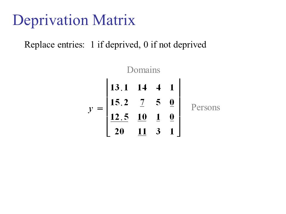 Deprivation Matrix Replace entries: 1 if deprived, 0 if not deprived Domains Persons