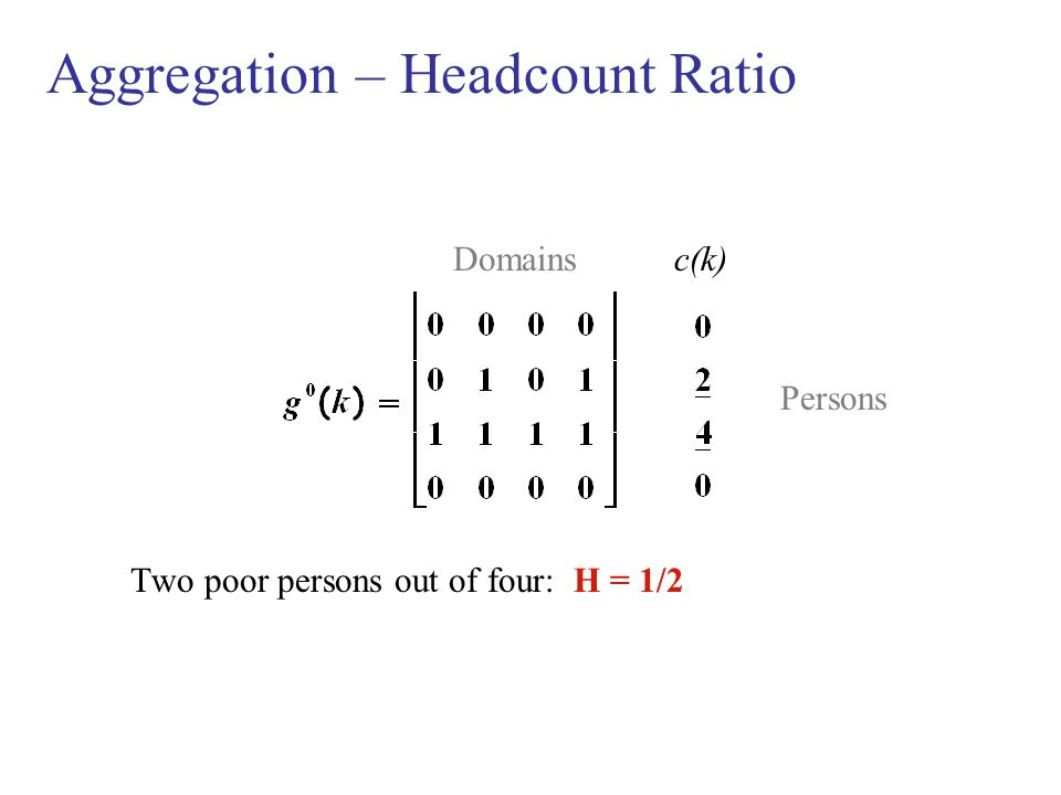 Aggregation – Headcount Ratio Domains c(k) Persons Two poor persons out of four: H = 1/2