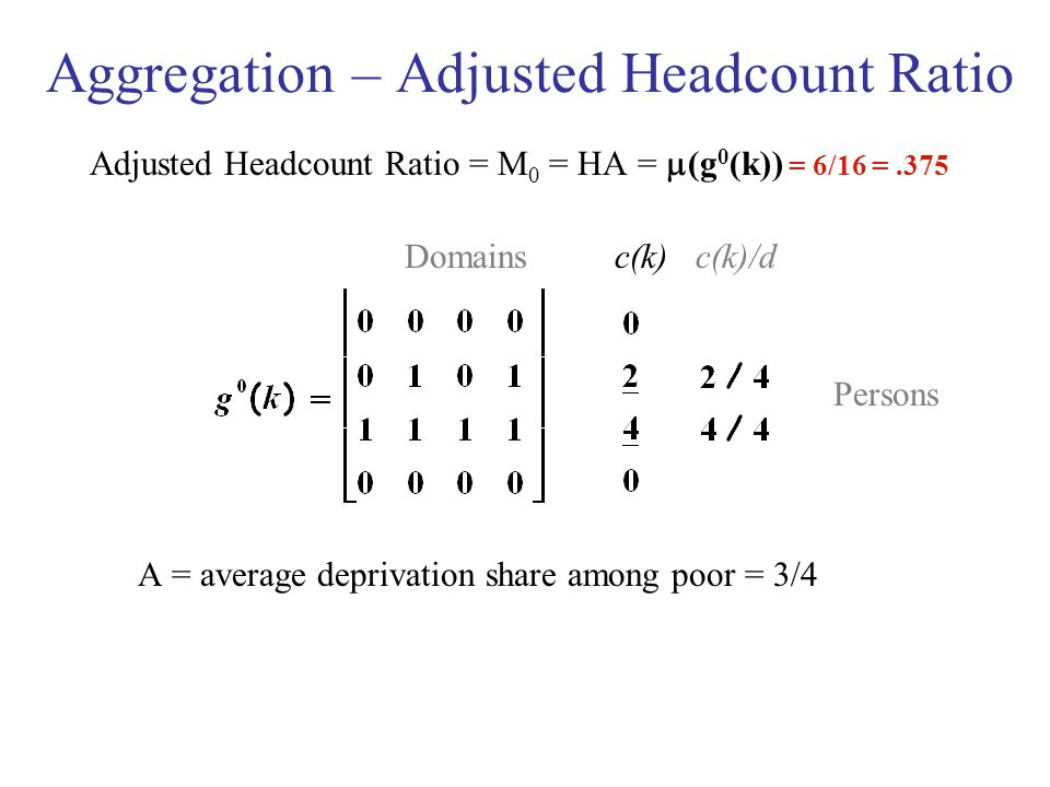 Aggregation – Adjusted Headcount Ratio Adjusted Headcount Ratio = M 0 = HA =  (g 0 (k)) = 6/16 =.375 Domains c(k) c(k)/d Persons A = average deprivation share among poor = 3/4