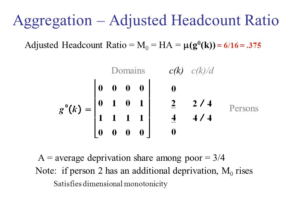 Aggregation – Adjusted Headcount Ratio Adjusted Headcount Ratio = M 0 = HA =  (g 0 (k)) = 6/16 =.375 Domains c(k) c(k)/d Persons A = average deprivation share among poor = 3/4 Note: if person 2 has an additional deprivation, M 0 rises Satisfies dimensional monotonicity