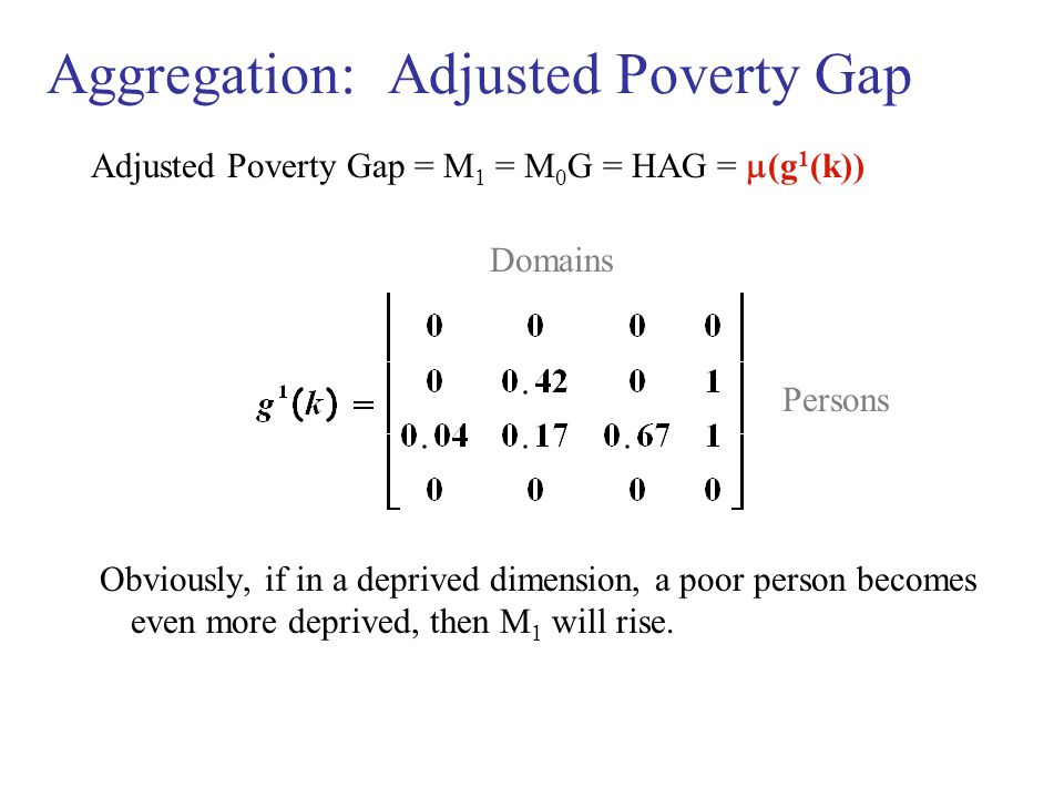 Aggregation: Adjusted Poverty Gap Adjusted Poverty Gap = M 1 = M 0 G = HAG =  (g 1 (k)) Domains Persons Obviously, if in a deprived dimension, a poor person becomes even more deprived, then M 1 will rise.