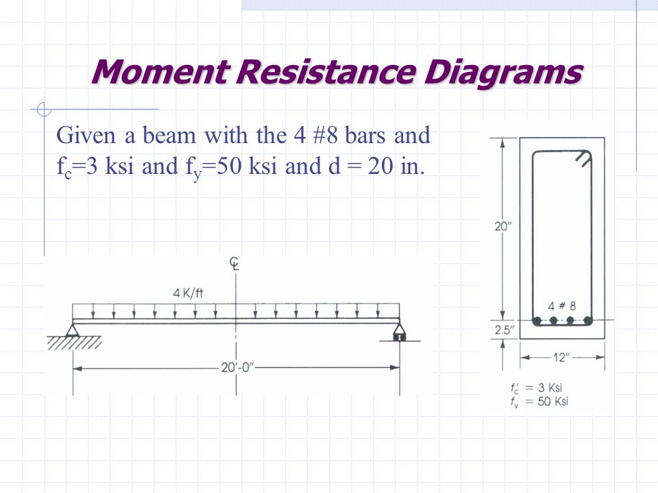 Moment Resistance Diagrams Given a beam with the 4 #8 bars and f c =3 ksi and f y =50 ksi and d = 20 in.