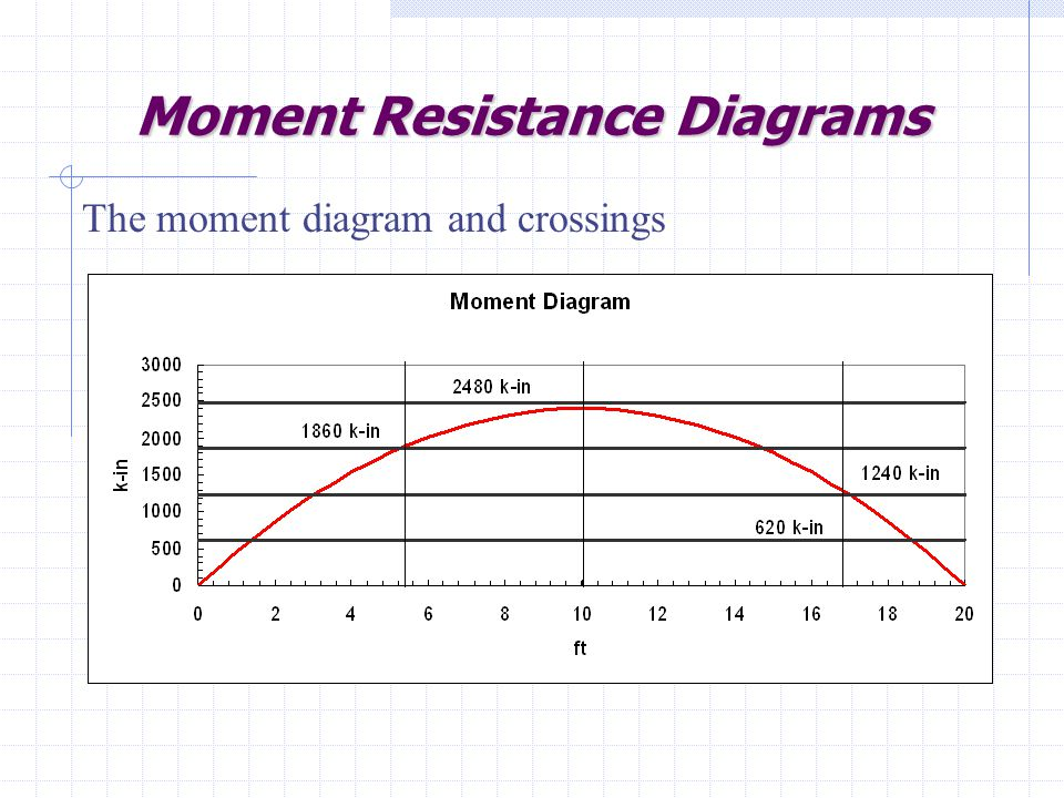 Moment Resistance Diagrams The moment diagram and crossings