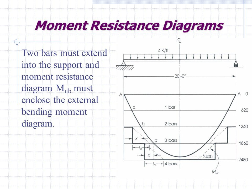 Moment Resistance Diagrams Two bars must extend into the support and moment resistance diagram M ub must enclose the external bending moment diagram.