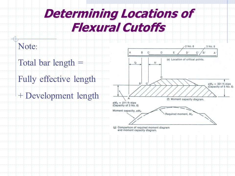Determining Locations of Flexural Cutoffs Note : Total bar length = Fully effective length + Development length
