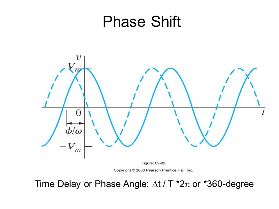 Phase Shift Time Delay or Phase Angle:  t / T *2  or *360-degree