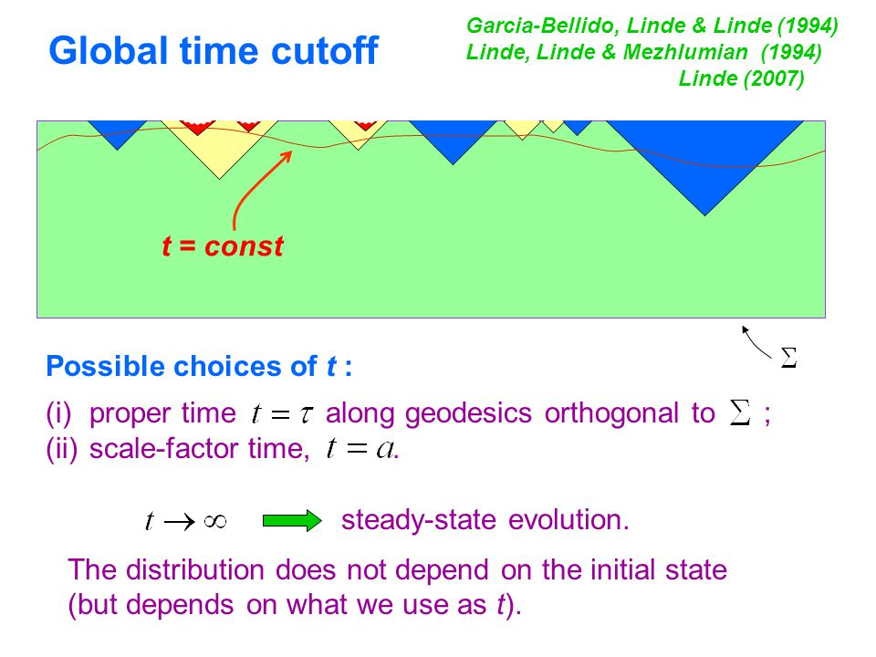 t = const steady-state evolution. The distribution does not depend on the initial state (but depends on what we use as t). Garcia-Bellido, Linde & Lin