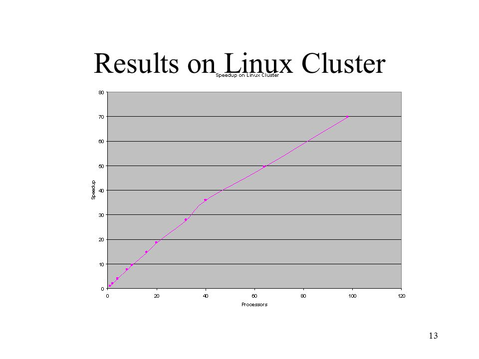 13 Results on Linux Cluster