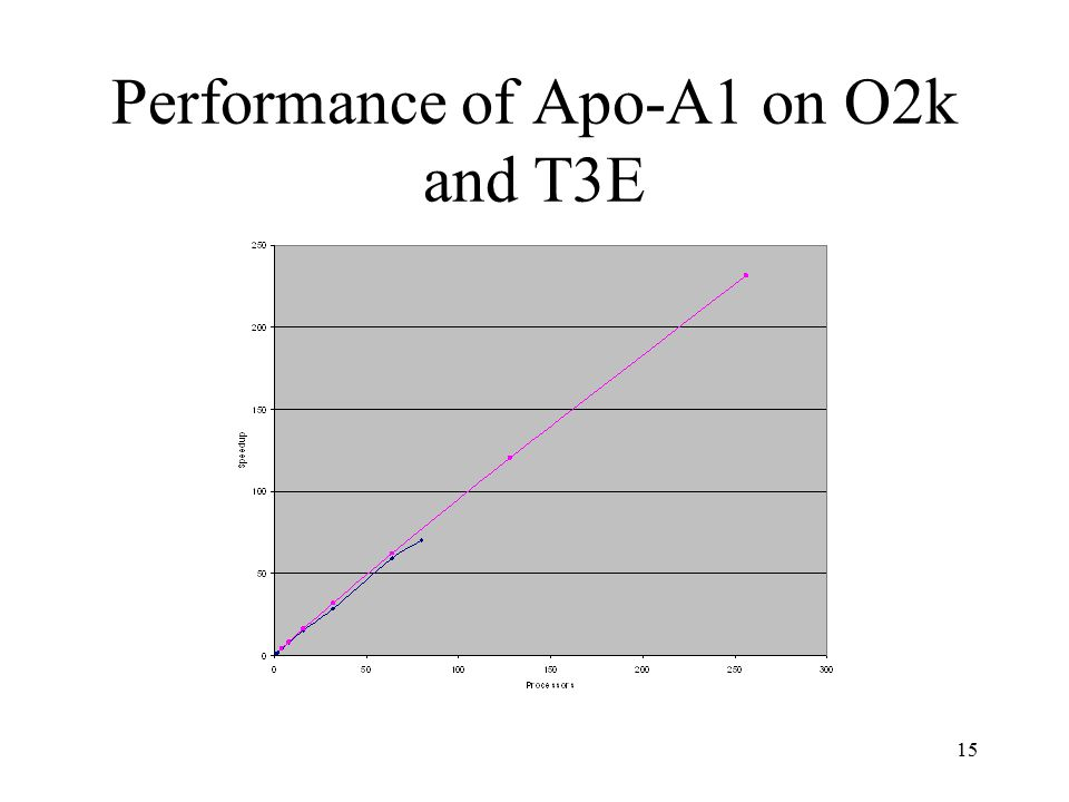 15 Performance of Apo-A1 on O2k and T3E