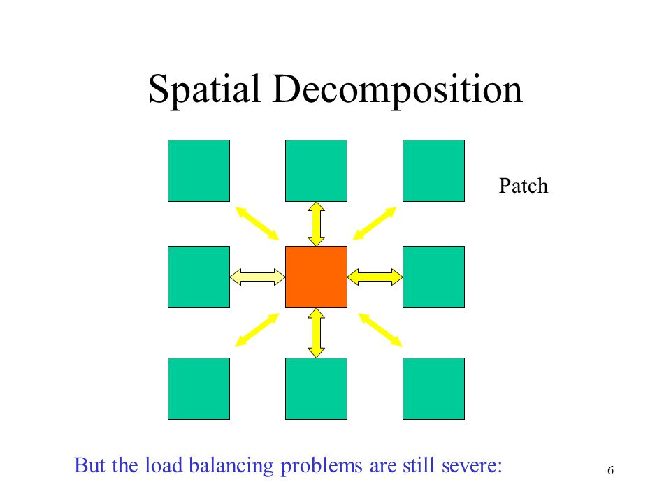 6 Spatial Decomposition But the load balancing problems are still severe: Patch