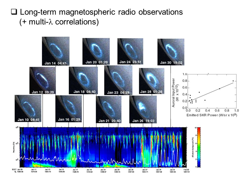  Long-term magnetospheric radio observations (+ multi- correlations)