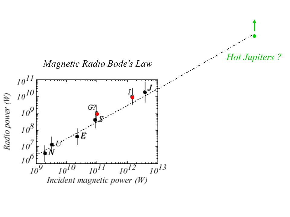 Magnetic Radio Bode's Law Hot Jupiters ?