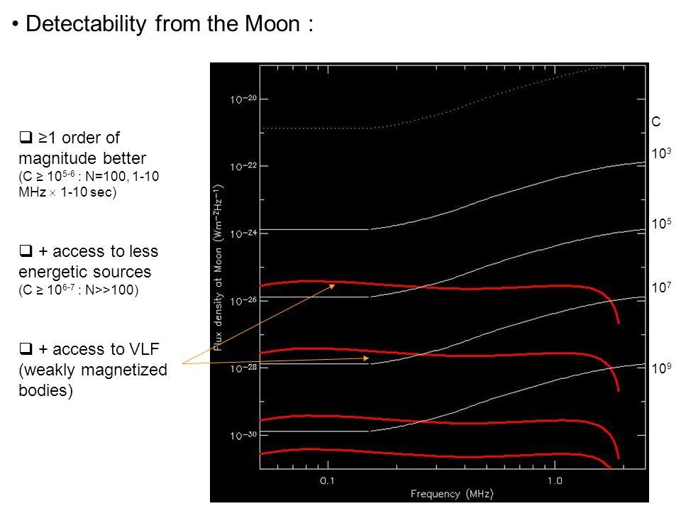 Detectability from the Moon : C 10 3 10 5 10 7 10 9  ≥1 order of magnitude better (C ≥ 10 5-6 : N=100, 1-10 MHz  1-10 sec)  + access to less energe