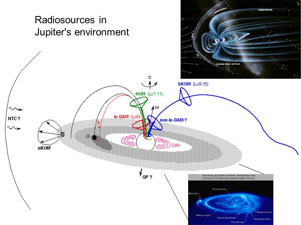 Radiosources in Jupiter's environment