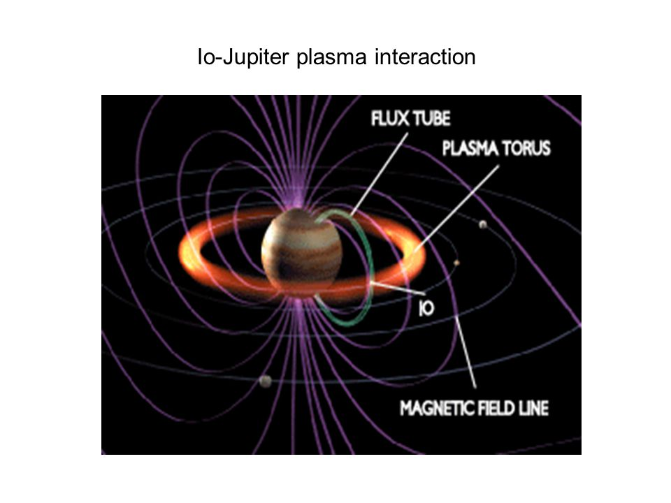 Io-Jupiter plasma interaction