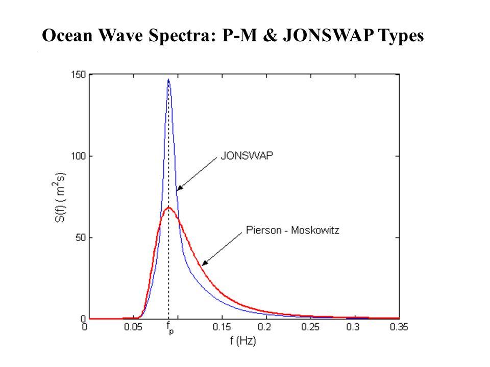 Pierson-Moskowitz Spectrum JONSWAP Spectrum