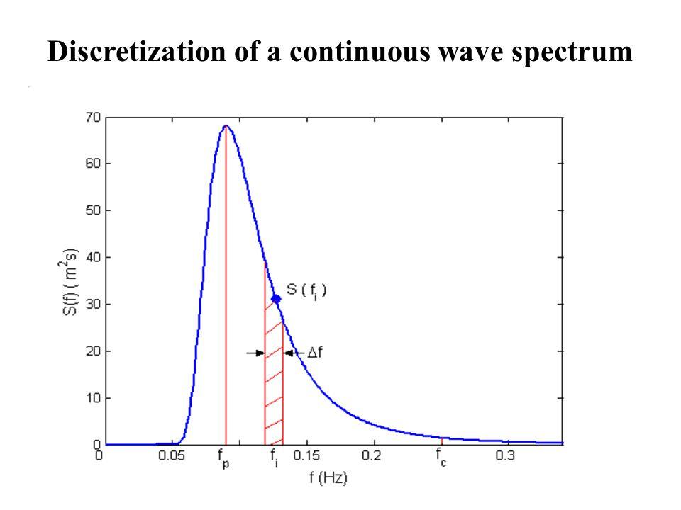 Simulation of Irregular waves Uni-directional waves (long-crested) Random Phase Approach