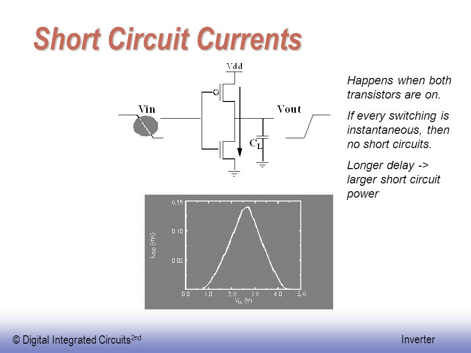 © Digital Integrated Circuits 2nd Inverter Short Circuit Currents Happens when both transistors are on.