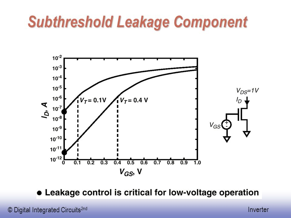 © Digital Integrated Circuits 2nd Inverter Subthreshold Leakage Component