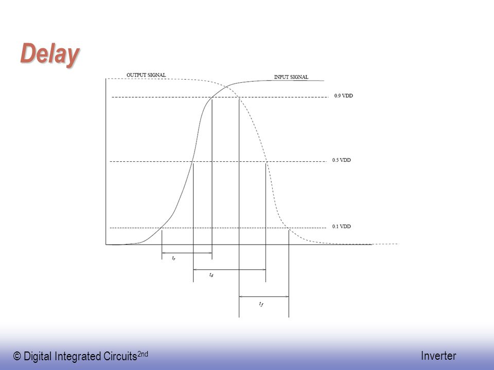 © Digital Integrated Circuits 2nd Inverter Inverter falling-time