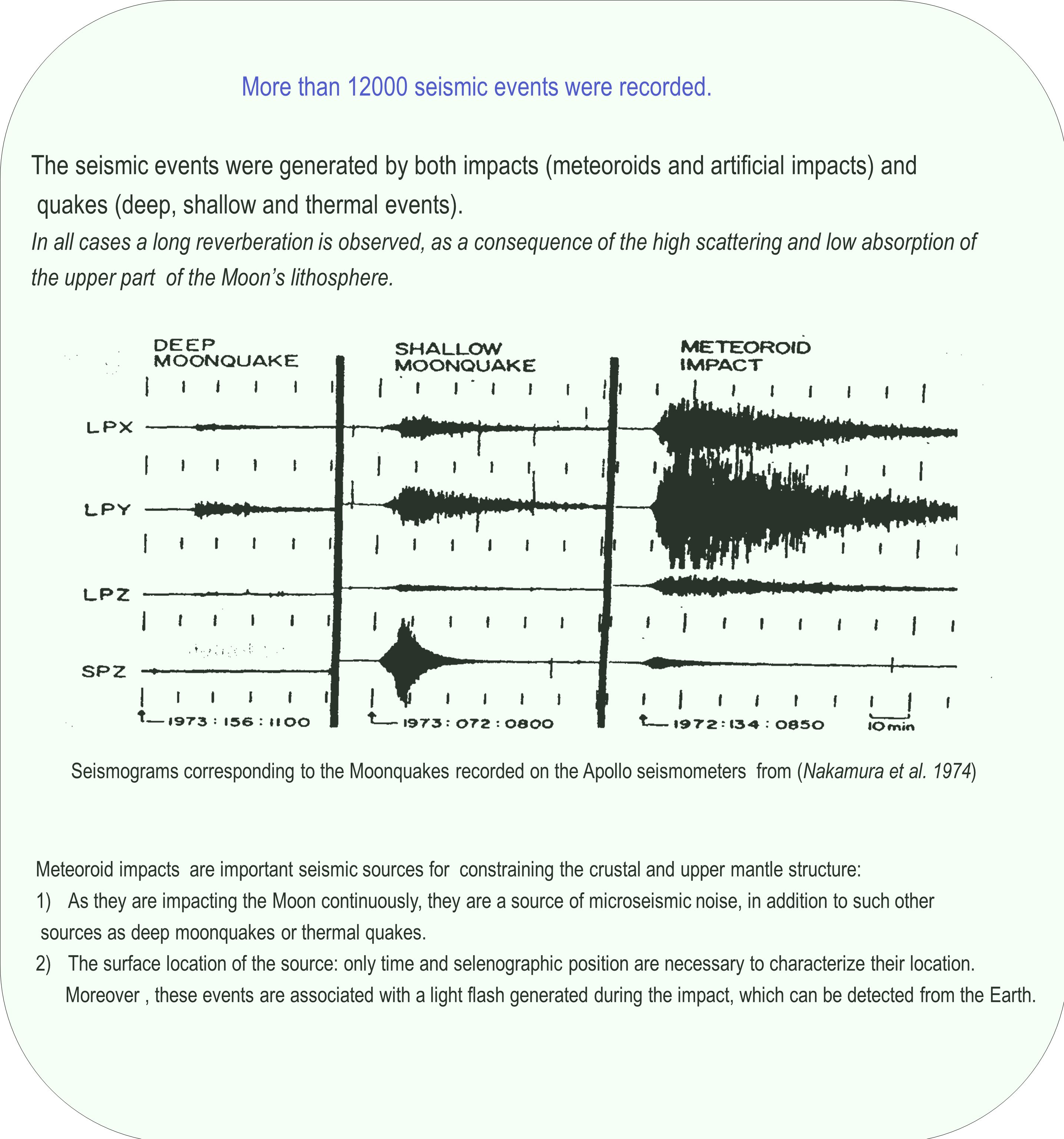 More than 12000 seismic events were recorded.