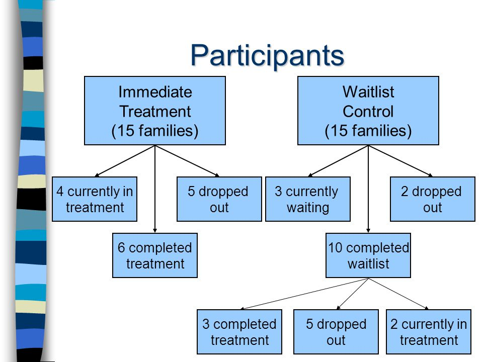 Participants Immediate Treatment (15 families) 4 currently in treatment 6 completed treatment 5 dropped out Waitlist Control (15 families) 3 currently waiting 10 completed waitlist 2 dropped out 3 completed treatment 5 dropped out 2 currently in treatment