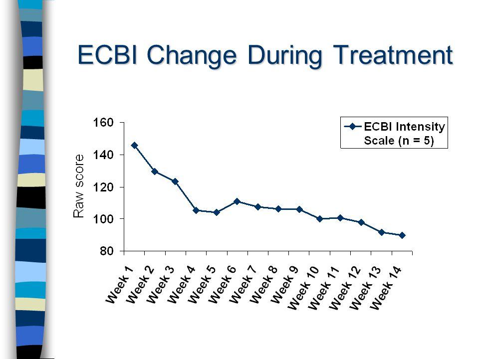 ECBI Change During Treatment