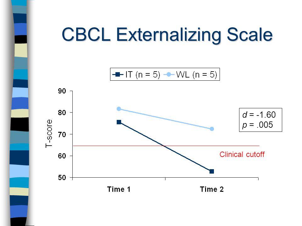 CBCL Externalizing Scale d = -1.60 p =.005 Clinical cutoff