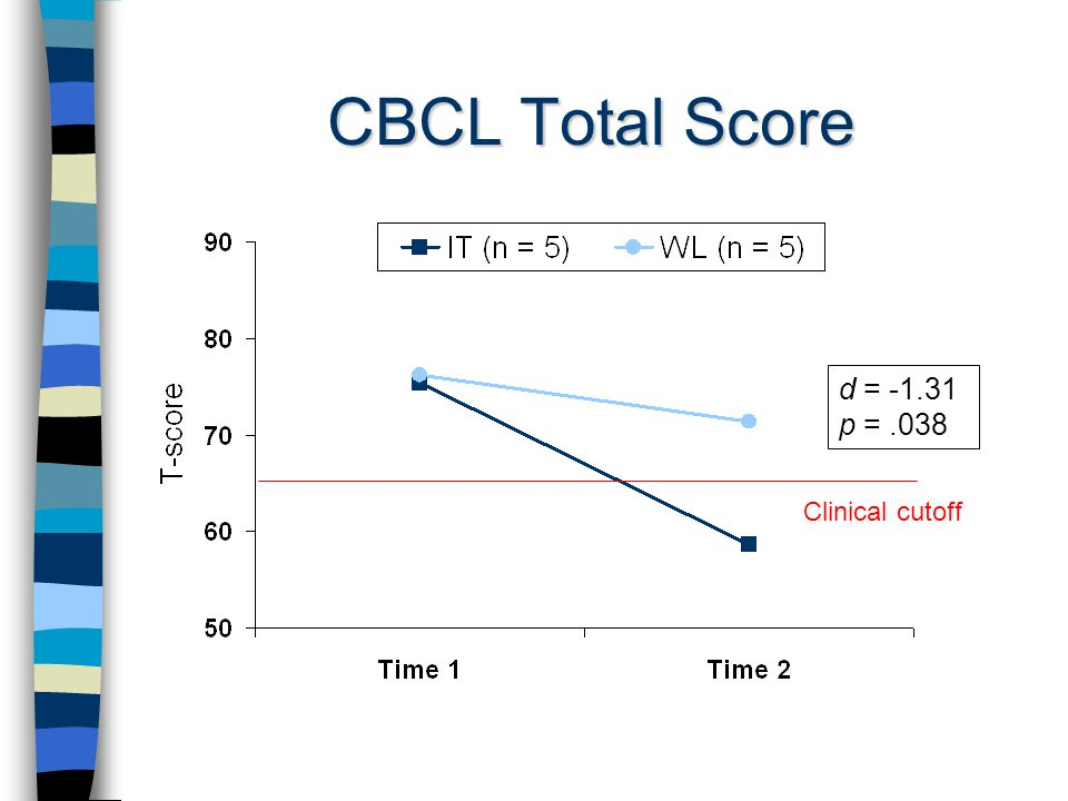 CBCL Total Score d = -1.31 p =.038 Clinical cutoff