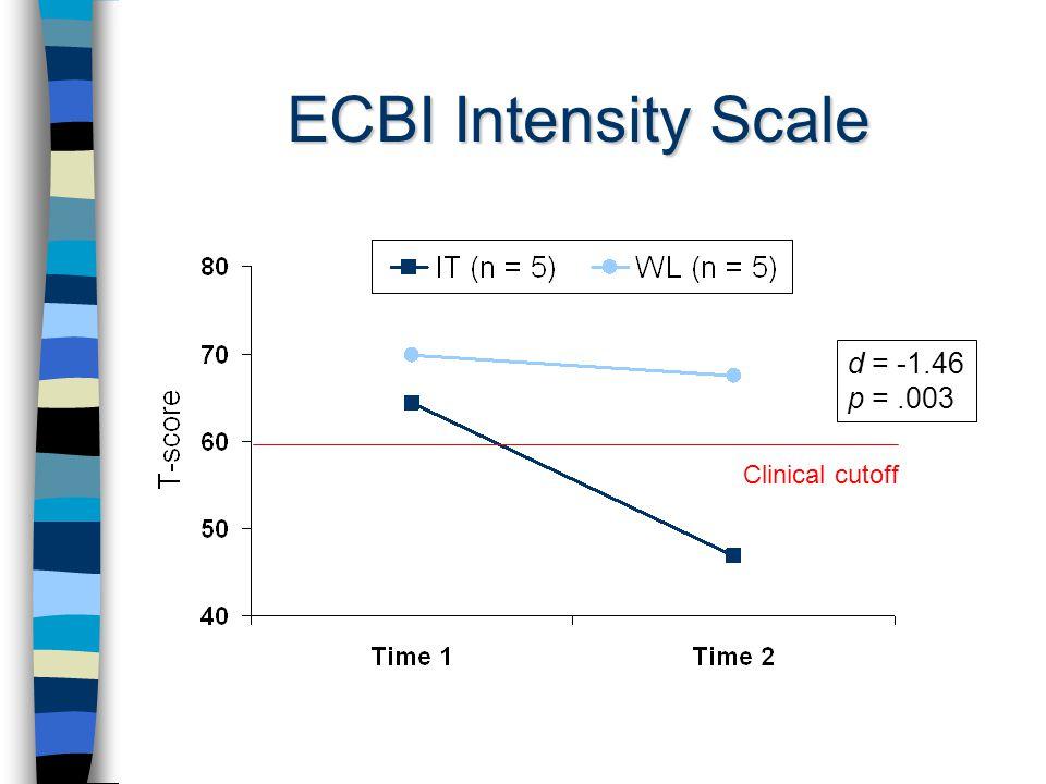 ECBI Intensity Scale d = -1.46 p =.003 Clinical cutoff