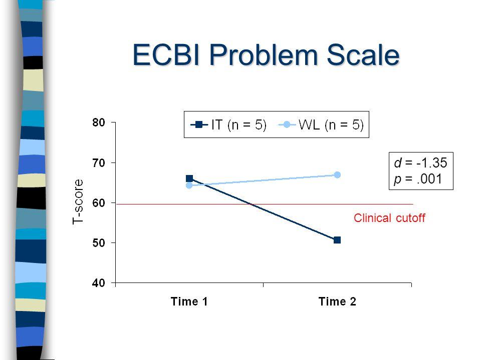 ECBI Problem Scale d = -1.35 p =.001 Clinical cutoff