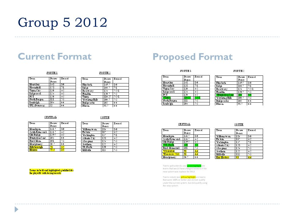 Group 5 2012 Current Format Proposed Format