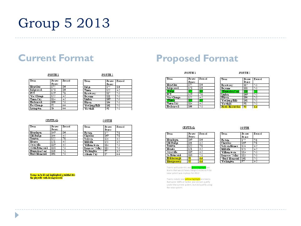 Group 5 2013 Current Format Proposed Format