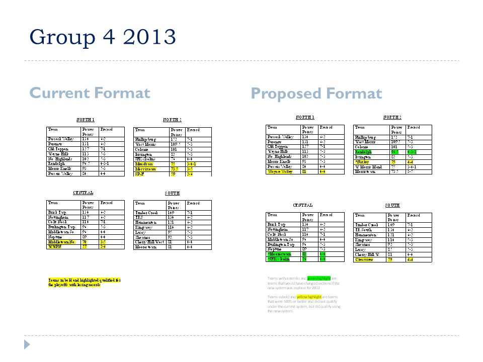 Group 4 2013  Three 4-4 teams did not qualify.